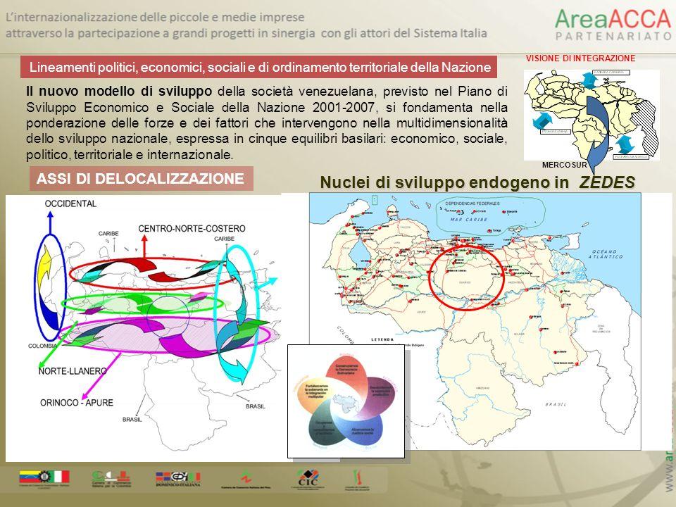 Nuclei di sviluppo endogeno in ZEDES