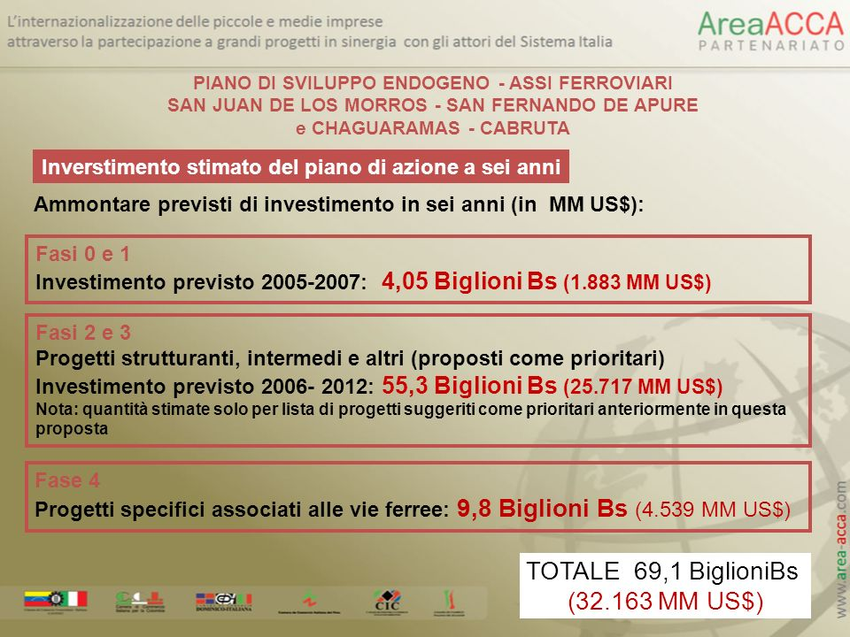 TOTALE 69,1 BiglioniBs (32.163 MM US$)
