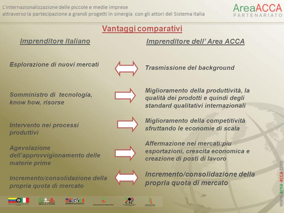 Vantaggi comparativi Imprenditore italiano