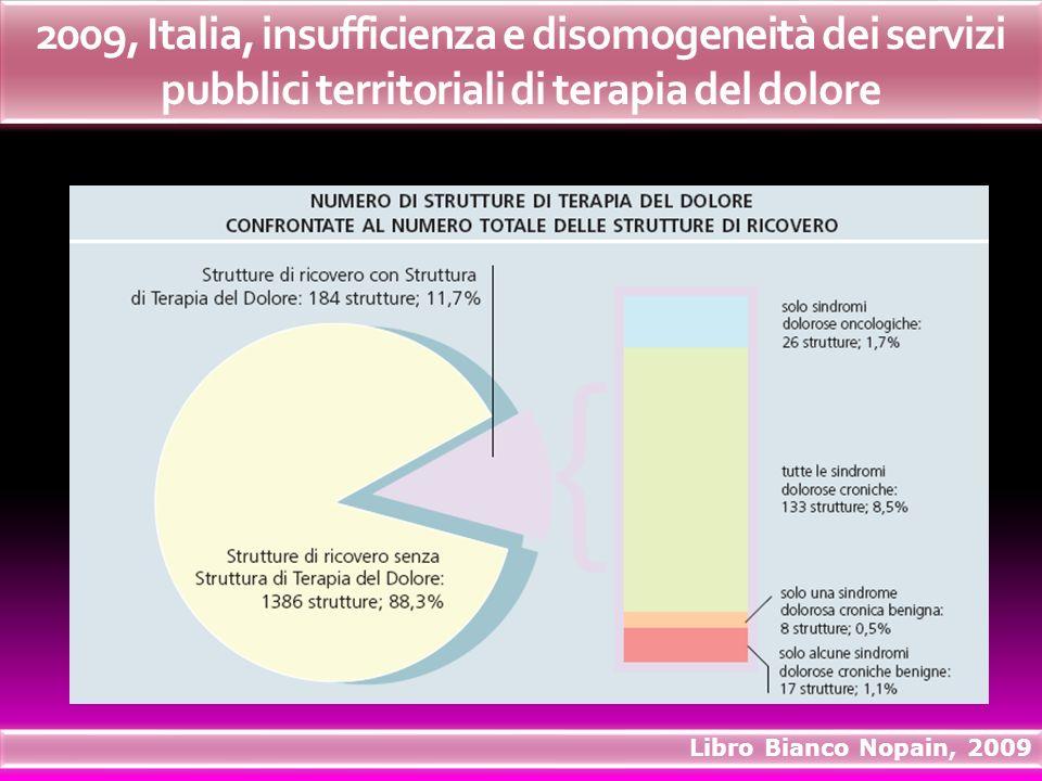 2009, Italia, insufficienza e disomogeneità dei servizi pubblici territoriali di terapia del dolore