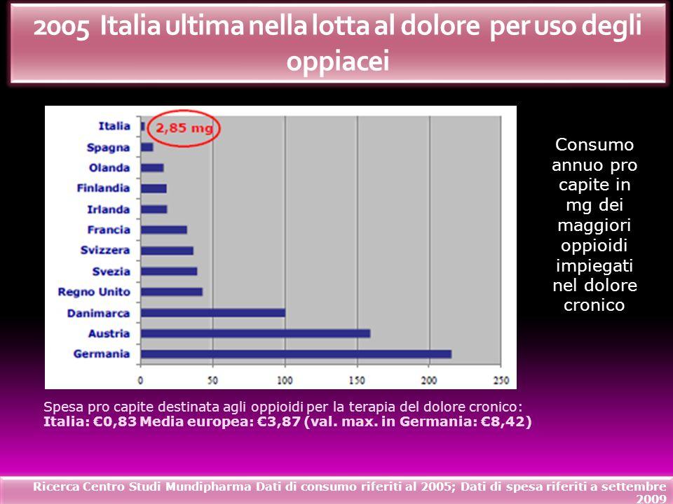 2005 Italia ultima nella lotta al dolore per uso degli oppiacei