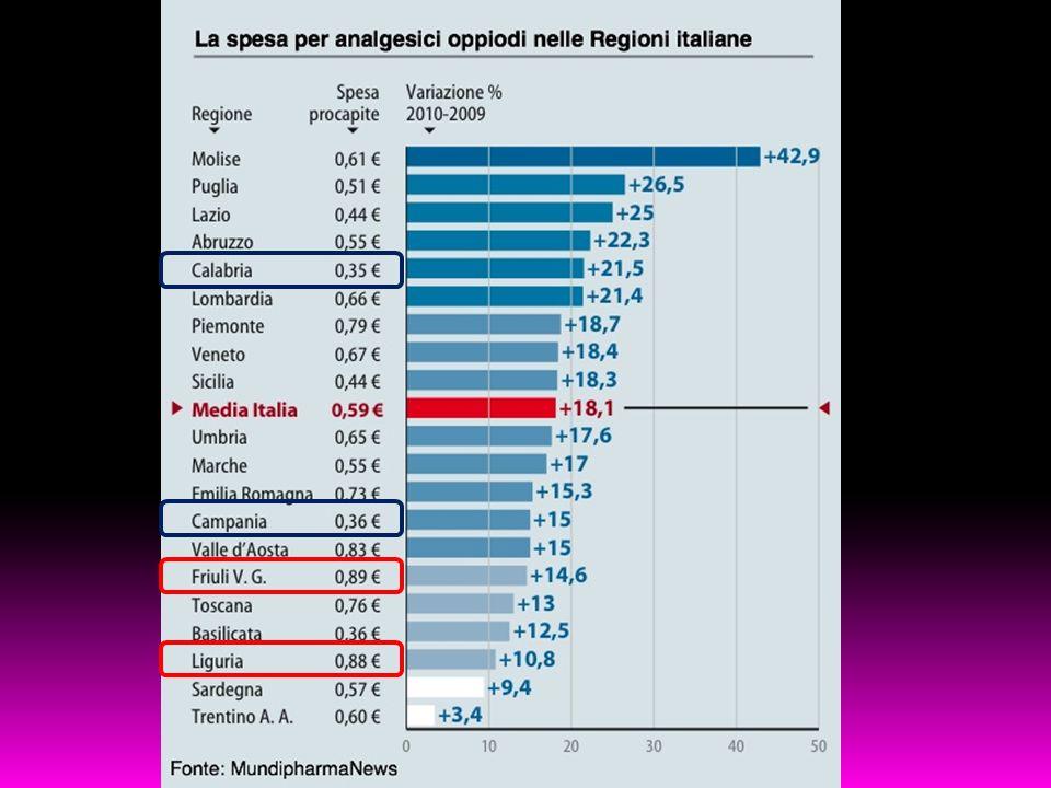 Ottantanove centesimi di euro in Friuli Venezia Giulia, 35 in Calabria