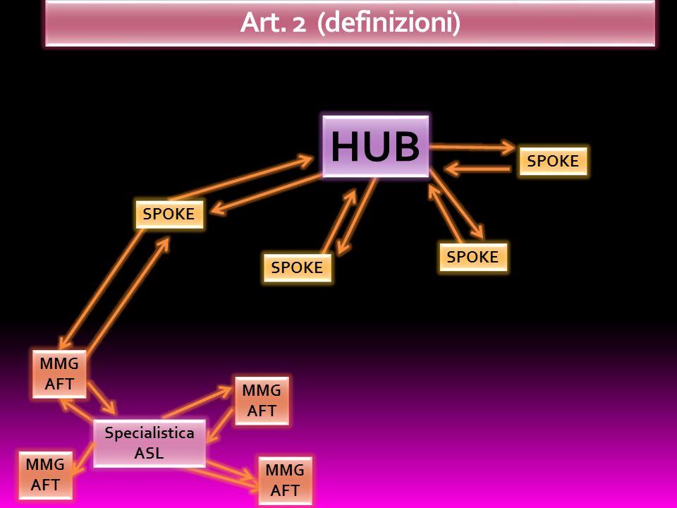 HUB Art. 2 (definizioni) SPOKE SPOKE SPOKE SPOKE MMG AFT MMG AFT