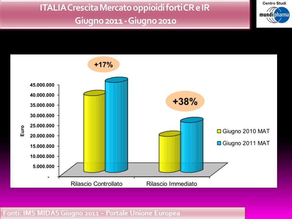 ITALIA Crescita Mercato oppioidi forti CR e IR