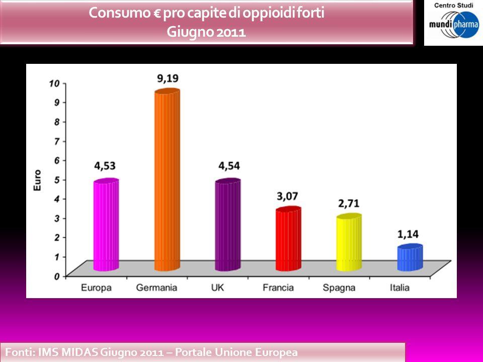 Consumo € pro capite di oppioidi forti