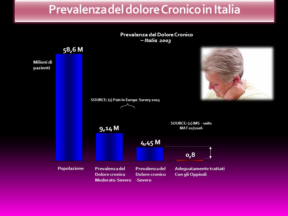 Prevalenza del dolore Cronico in Italia