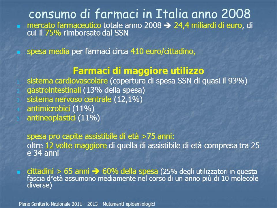 consumo di farmaci in Italia anno 2008