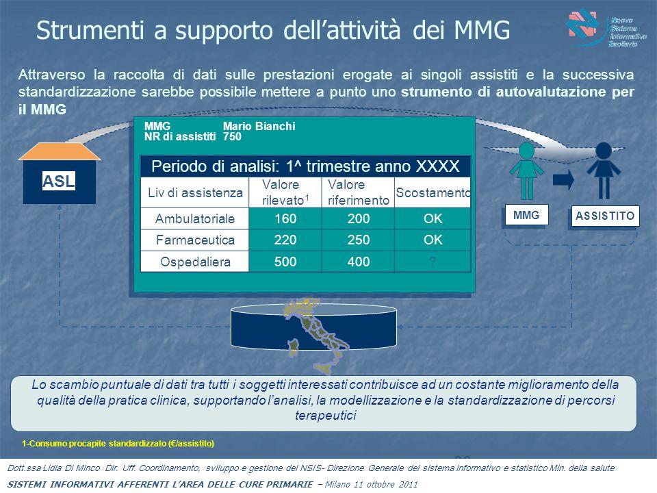 Strumenti a supporto dell'attività dei MMG