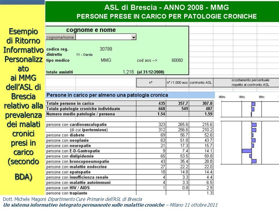 Esempio di Ritorno Informativo Personalizzato ai MMG dell'ASL di Brescia relativo alla prevalenza dei malati cronici presi in carico (secondo BDA)