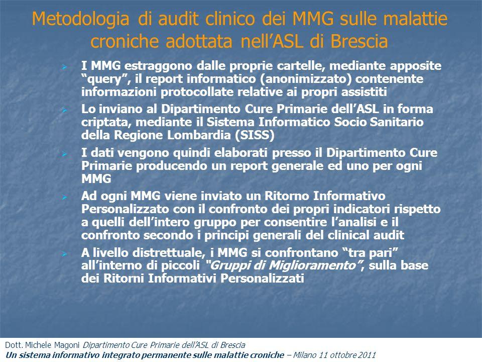 Metodologia di audit clinico dei MMG sulle malattie croniche adottata nell'ASL di Brescia