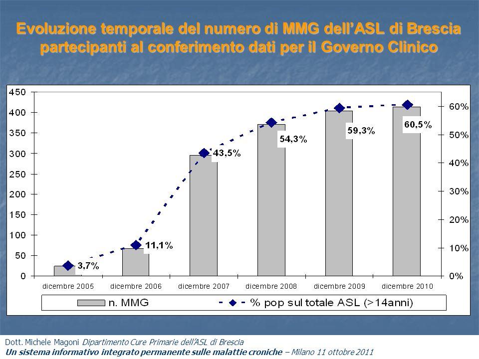 Evoluzione temporale del numero di MMG dell'ASL di Brescia partecipanti al conferimento dati per il Governo Clinico