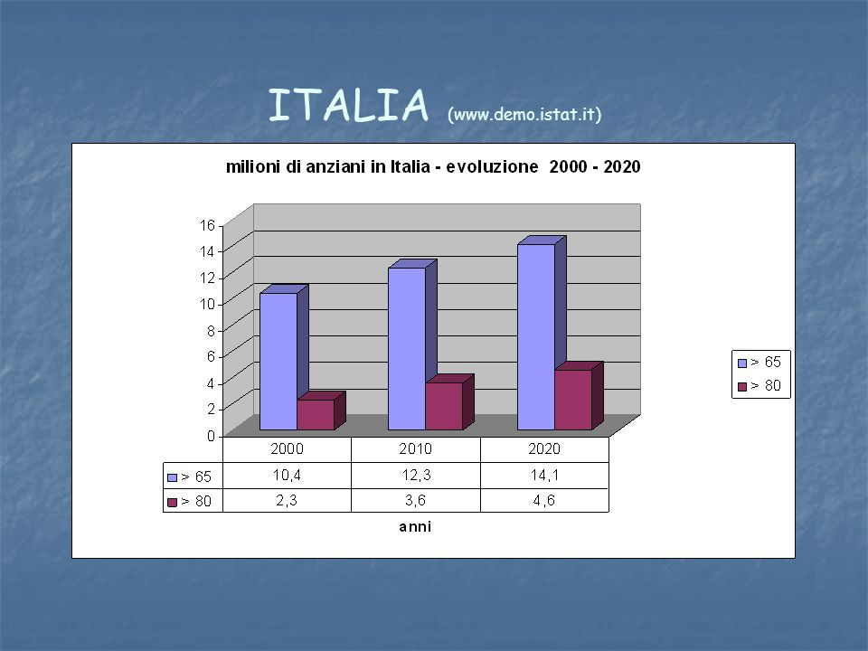 ITALIA (www.demo.istat.it)