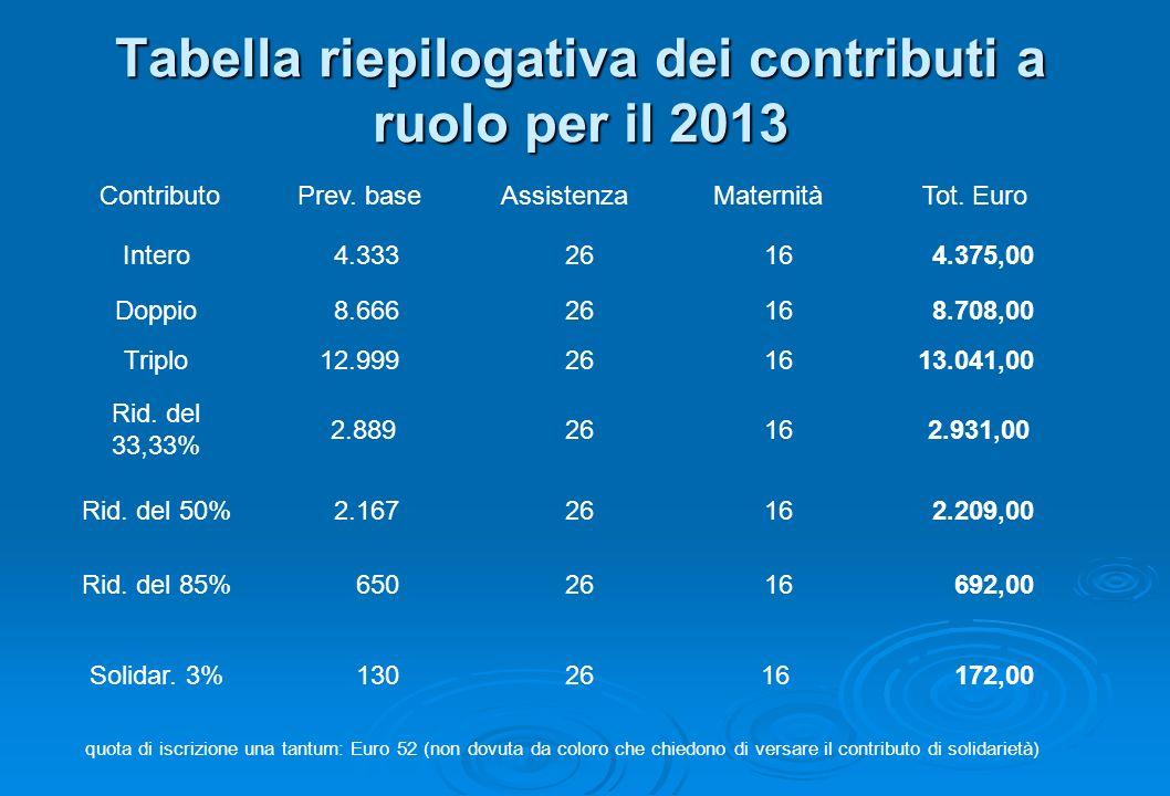 Tabella riepilogativa dei contributi a ruolo per il 2013