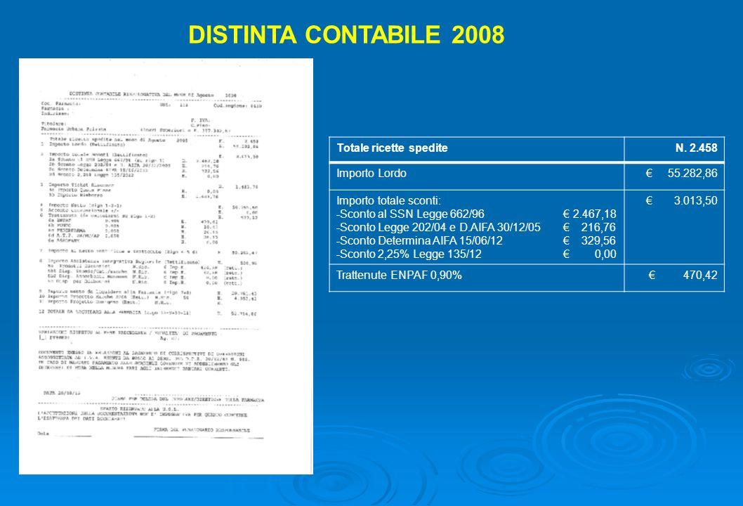 DISTINTA CONTABILE 2008 Totale ricette spedite N. 2.458 Importo Lordo