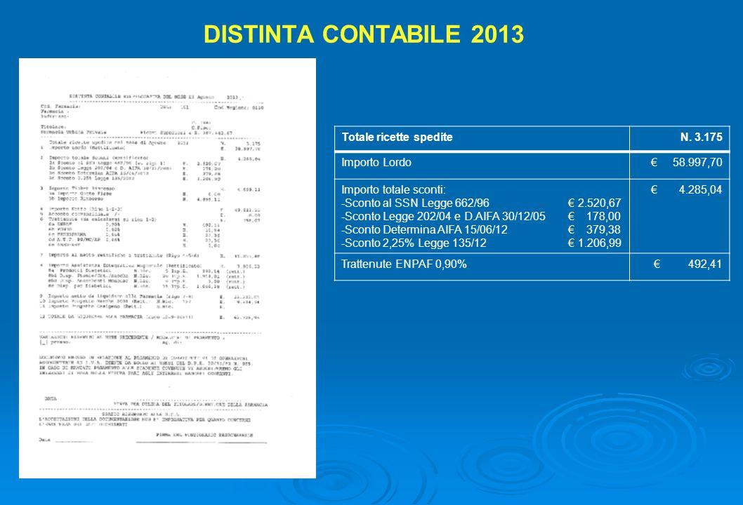 DISTINTA CONTABILE 2013 Totale ricette spedite N. 3.175 Importo Lordo