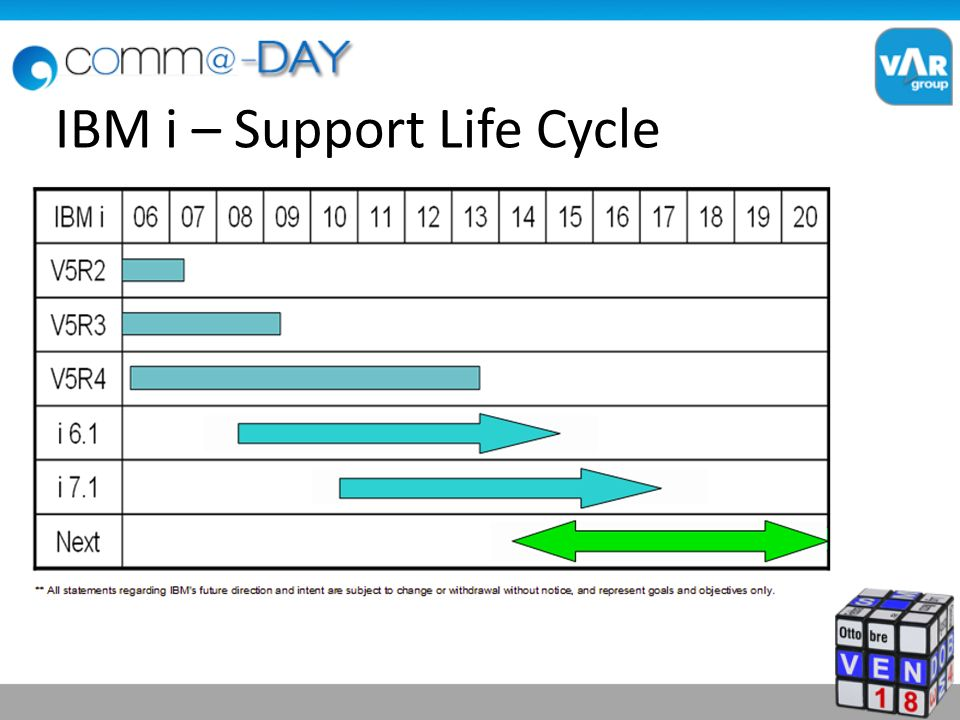 IBM i – Support Life Cycle