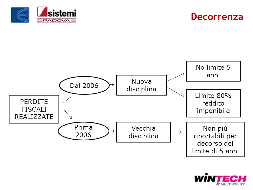 Decorrenza No limite 5 anni Dal 2006 Nuova disciplina