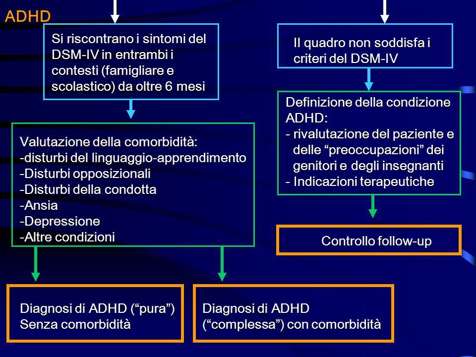ADHD Si riscontrano i sintomi del DSM-IV in entrambi i contesti (famigliare e scolastico) da oltre 6 mesi.