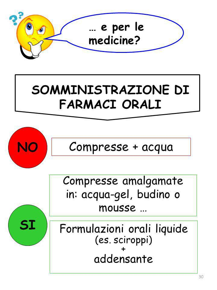 NO SI SOMMINISTRAZIONE DI FARMACI ORALI Compresse + acqua