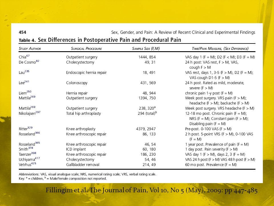 Fillingim et al. The Journal of Pain, Vol 10, No 5 (May), 2009: pp 447-485