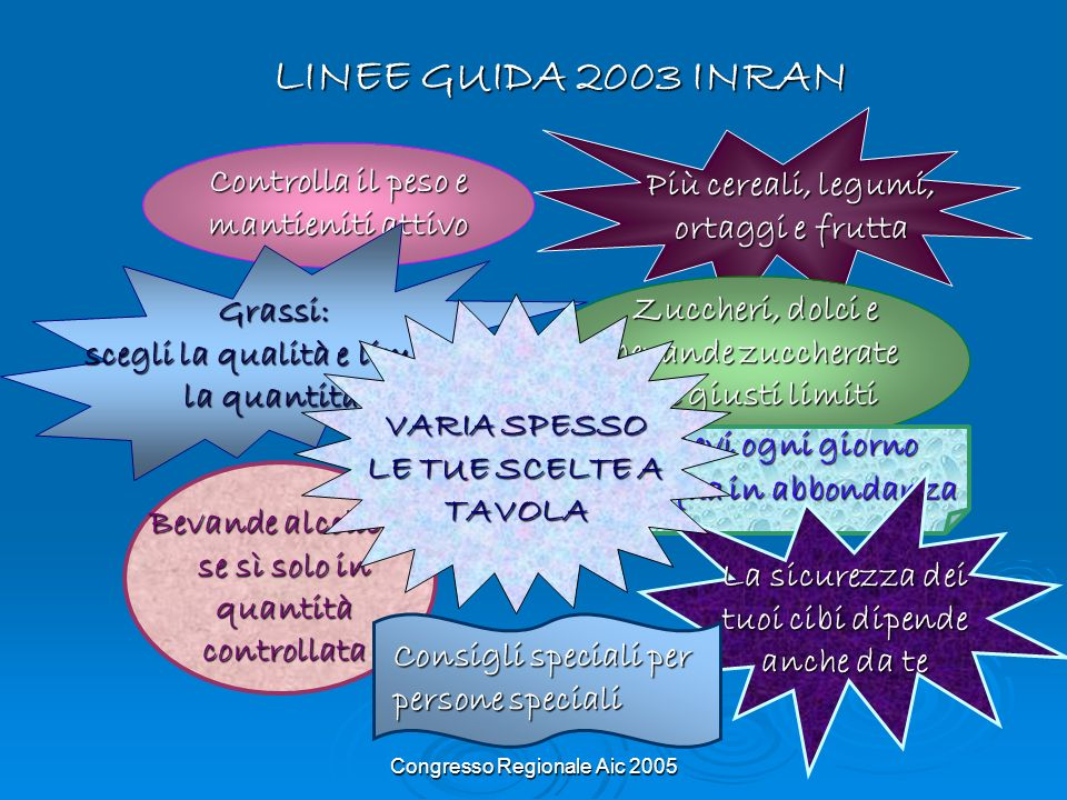 LINEE GUIDA 2003 INRAN Controlla il peso e