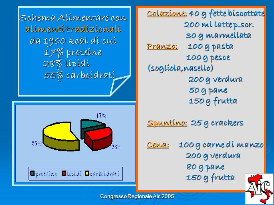 Schema Alimentare con alimenti tradizionali