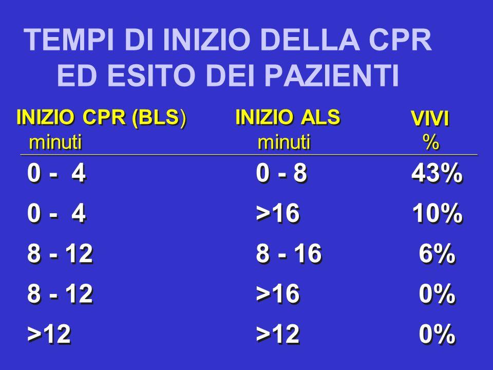 TEMPI DI INIZIO DELLA CPR ED ESITO DEI PAZIENTI