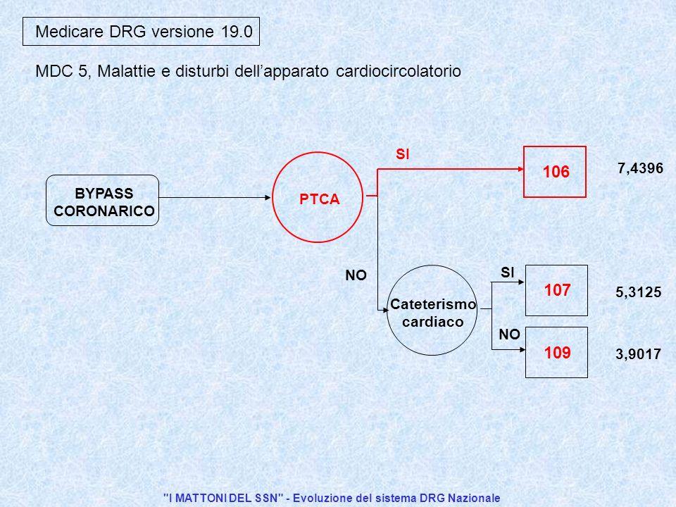I MATTONI DEL SSN - Evoluzione del sistema DRG Nazionale
