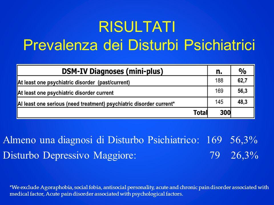 RISULTATI Prevalenza dei Disturbi Psichiatrici