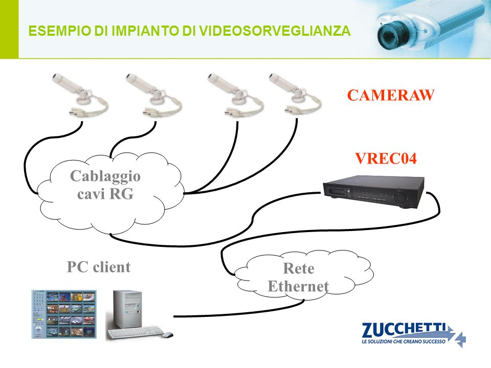 Cablaggio cavi RG Rete Ethernet