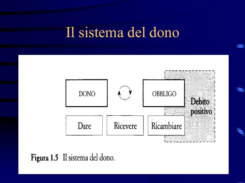 Il sistema del dono