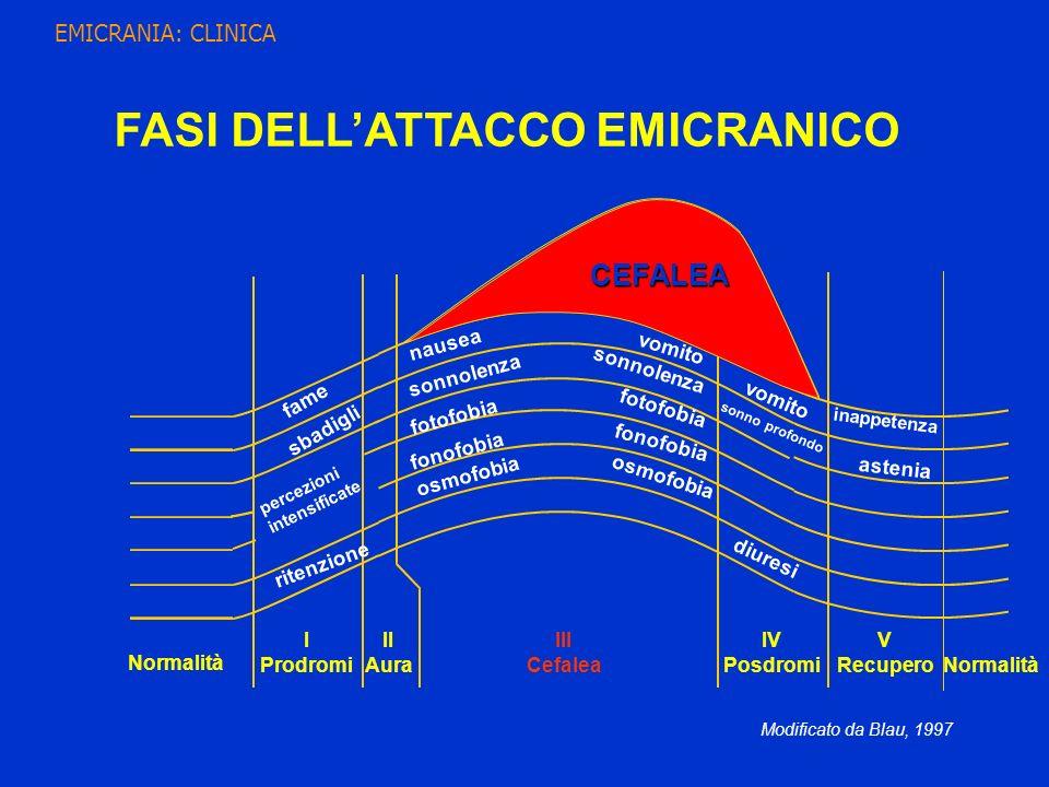 FASI DELL'ATTACCO EMICRANICO