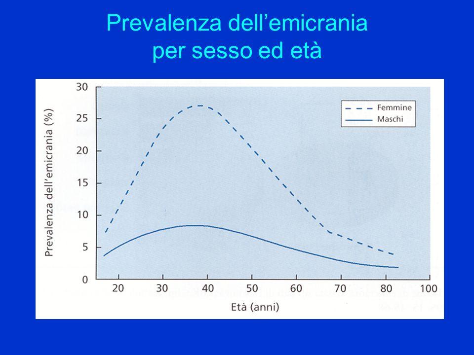 Prevalenza dell'emicrania