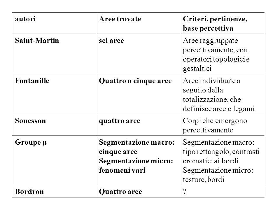 autori Aree trovate. Criteri, pertinenze, base percettiva. Saint-Martin. sei aree.