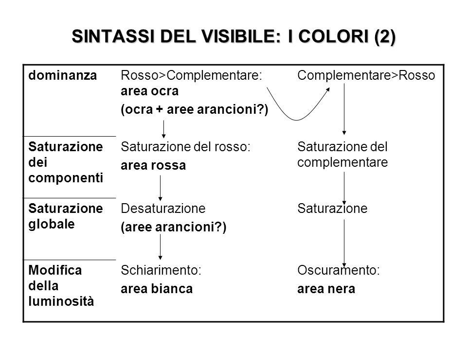 SINTASSI DEL VISIBILE: I COLORI (2)