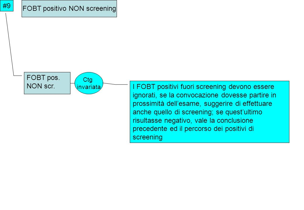 FOBT positivo NON screening