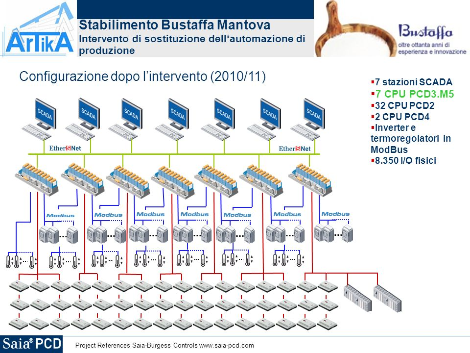 Stabilimento Bustaffa Mantova