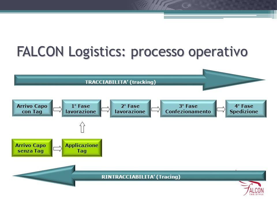FALCON Logistics: processo operativo