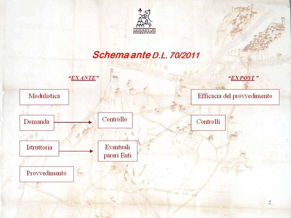 Schema ante D.L. 70/2011 EX ANTE EX POST