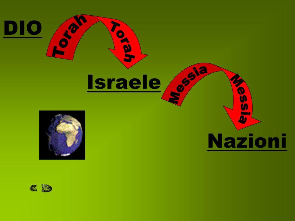 DIO Torah Torah Israele Messia Messia Nazioni