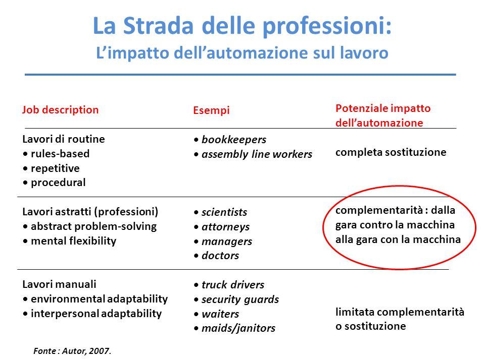 La Strada delle professioni: L'impatto dell'automazione sul lavoro
