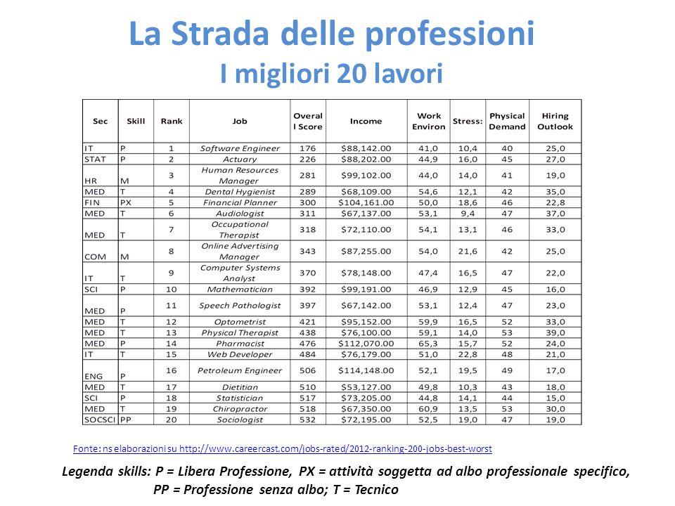 La Strada delle professioni I migliori 20 lavori