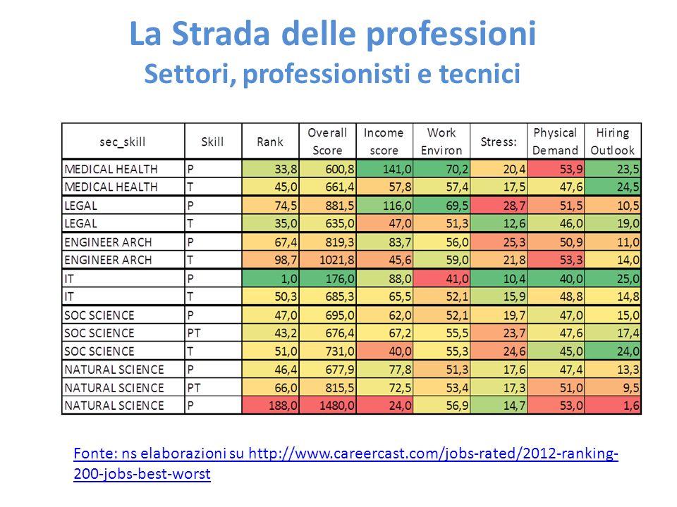 La Strada delle professioni Settori, professionisti e tecnici