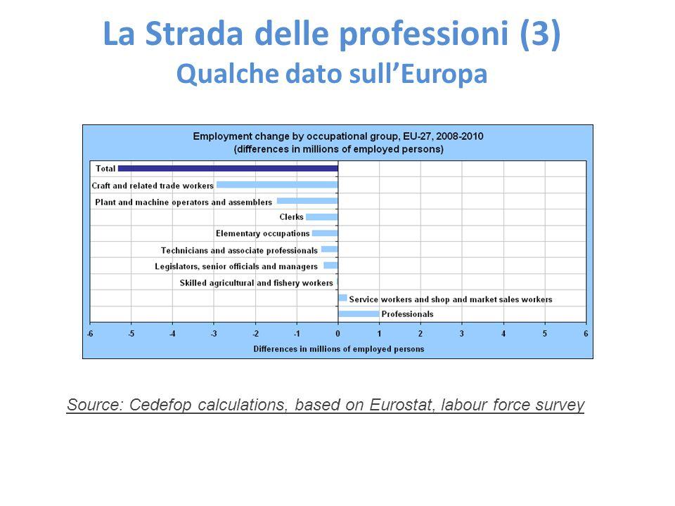 La Strada delle professioni (3) Qualche dato sull'Europa