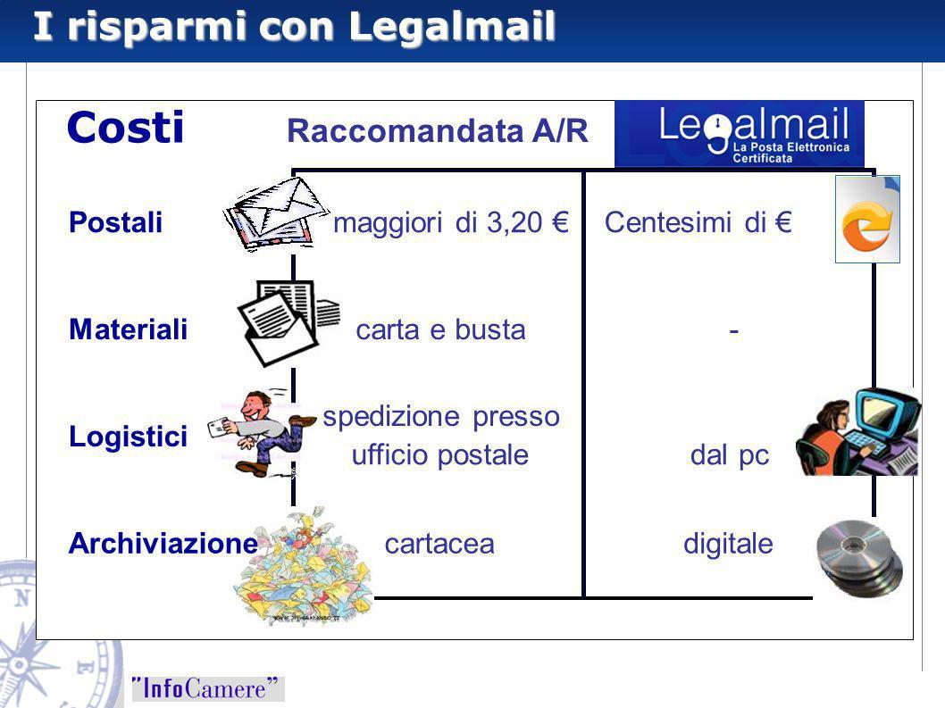 Costi I risparmi con Legalmail Raccomandata A/R Postali