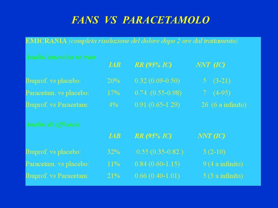 FANS VS PARACETAMOLO