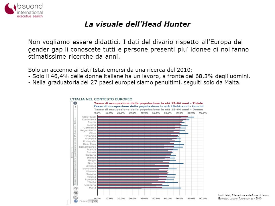 La visuale dell'Head Hunter