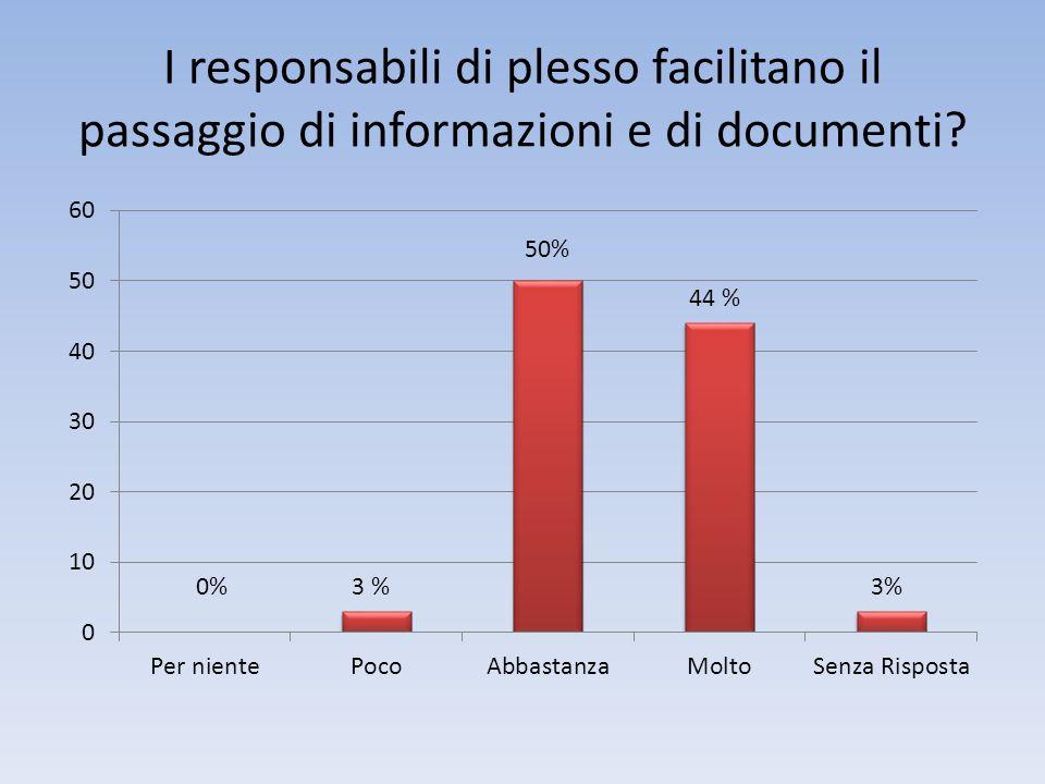 I responsabili di plesso facilitano il passaggio di informazioni e di documenti