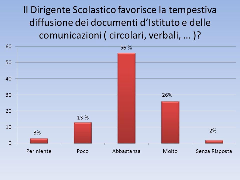 Il Dirigente Scolastico favorisce la tempestiva diffusione dei documenti d'Istituto e delle comunicazioni ( circolari, verbali, … )