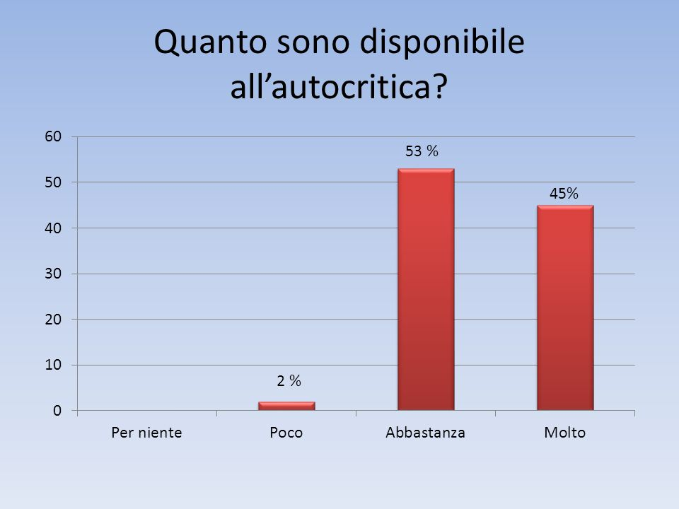 Quanto sono disponibile all'autocritica
